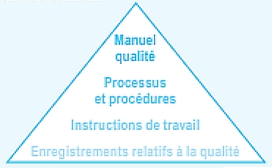 qualite_pyramide_documentaire.jpg