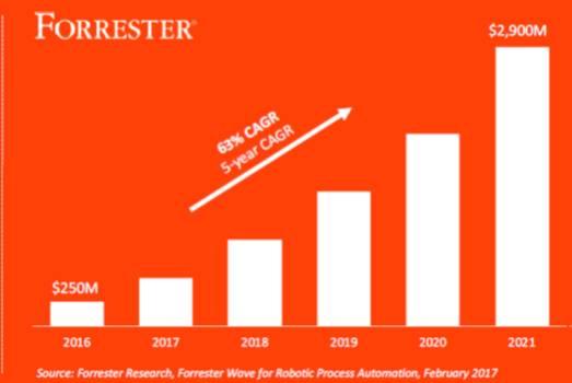 L'évolution du marché de la RPA selon le Forrester