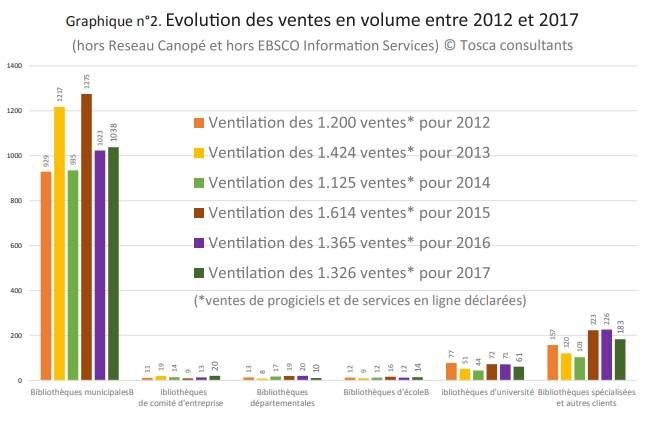 Logiciels de bibliothèques : Evolution des ventes en volumes entre 2012 et 2017