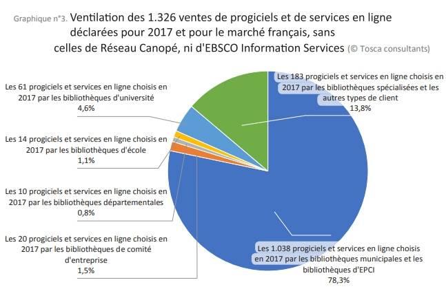 Logiciels de bibliothèques : Ventilation des 1 326 ventes de progiciels et de services en ligne déclarées pour 2017 et pour le marché français, sans celles du Réseau Canopé, ni d'Ebsco Information Services.