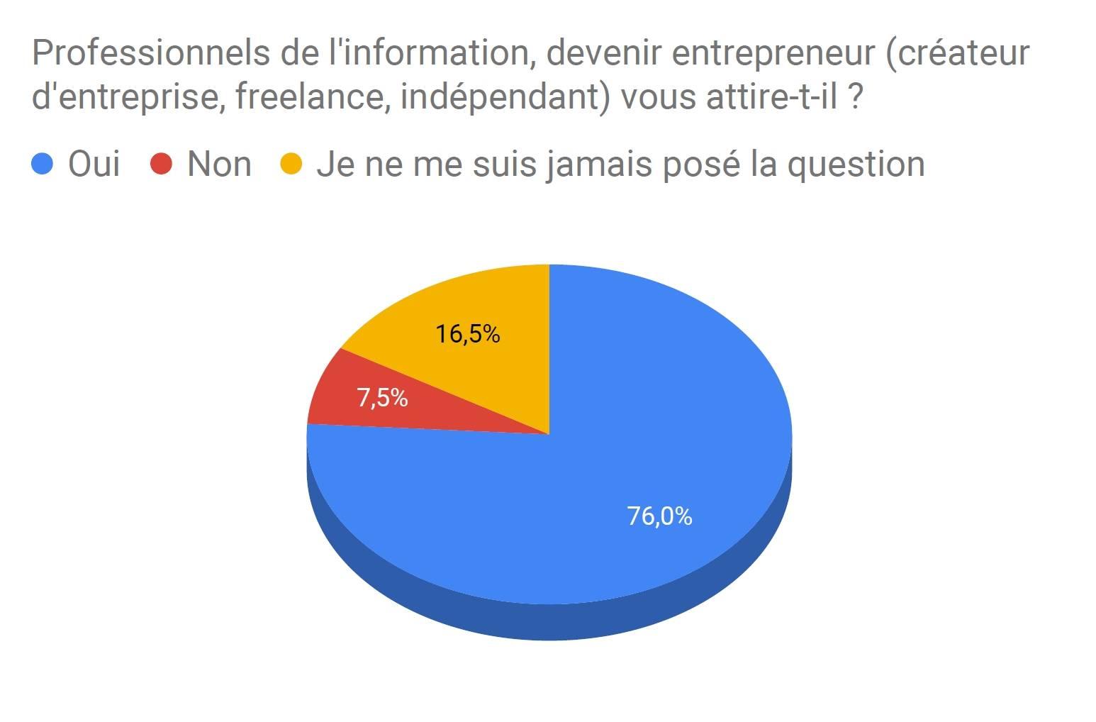 info-entrepreneuriat