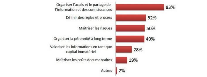 gouvernance-information