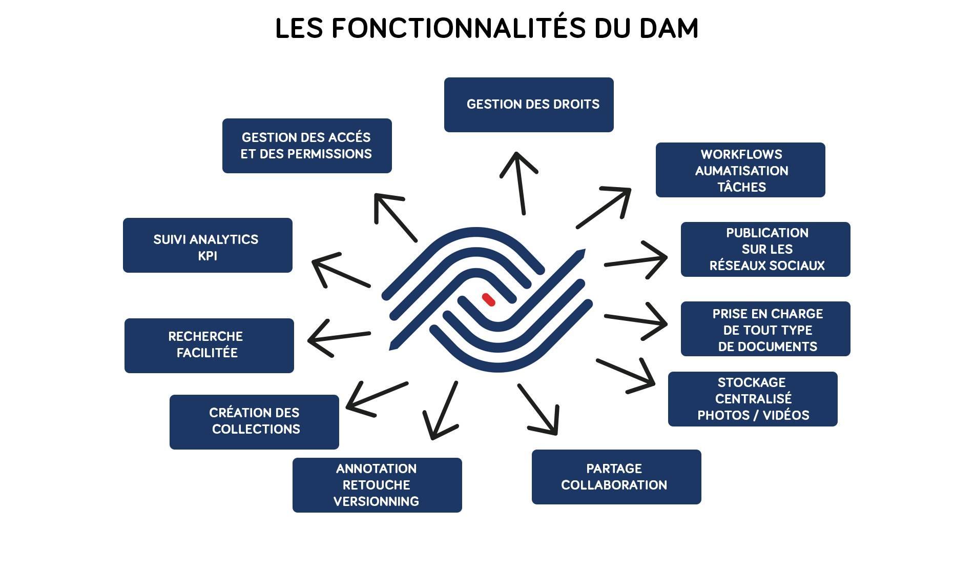 FONCTIONNALITES_DAM