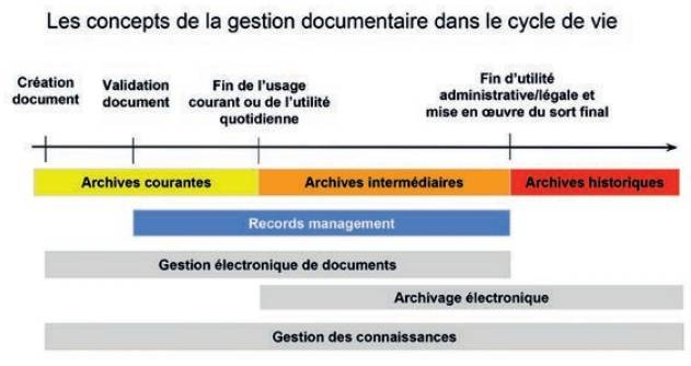 gestion-documentaire