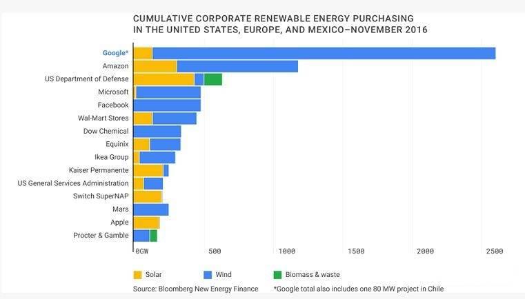 google-energie