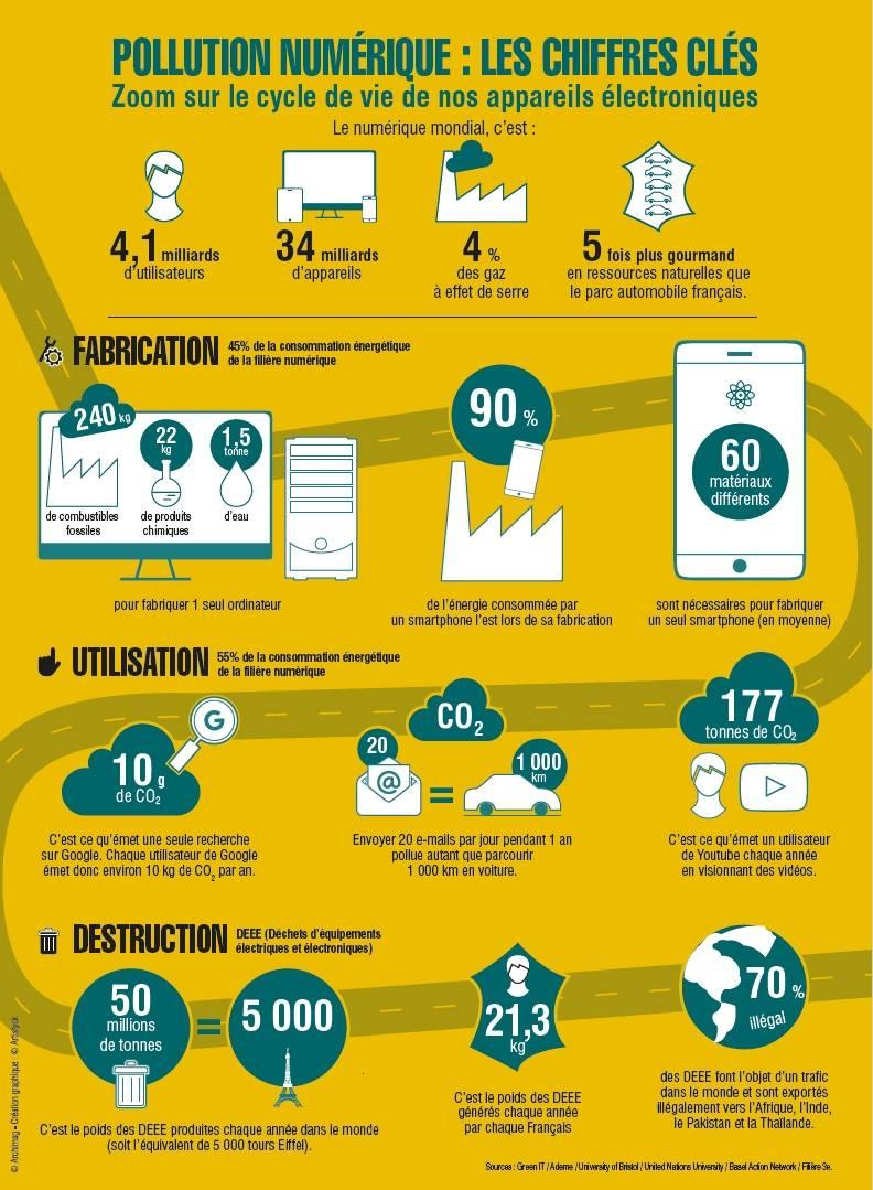 infographie-pollution-numerique