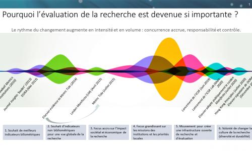 rythme-changement-evaluation-recherche-elsevier